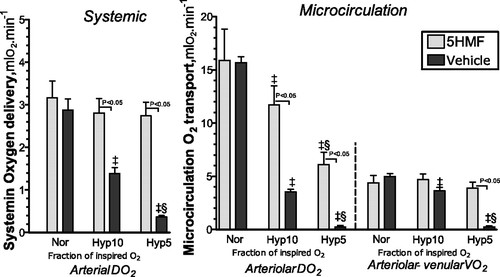 Increased hemoglobin O2 affinity protects during acute