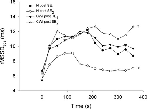 Effect of cold water immersion on postexercise
