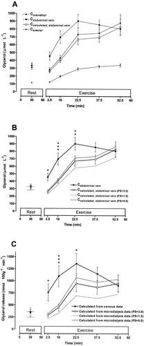 Lipolysis in human adipose tissue during exercise