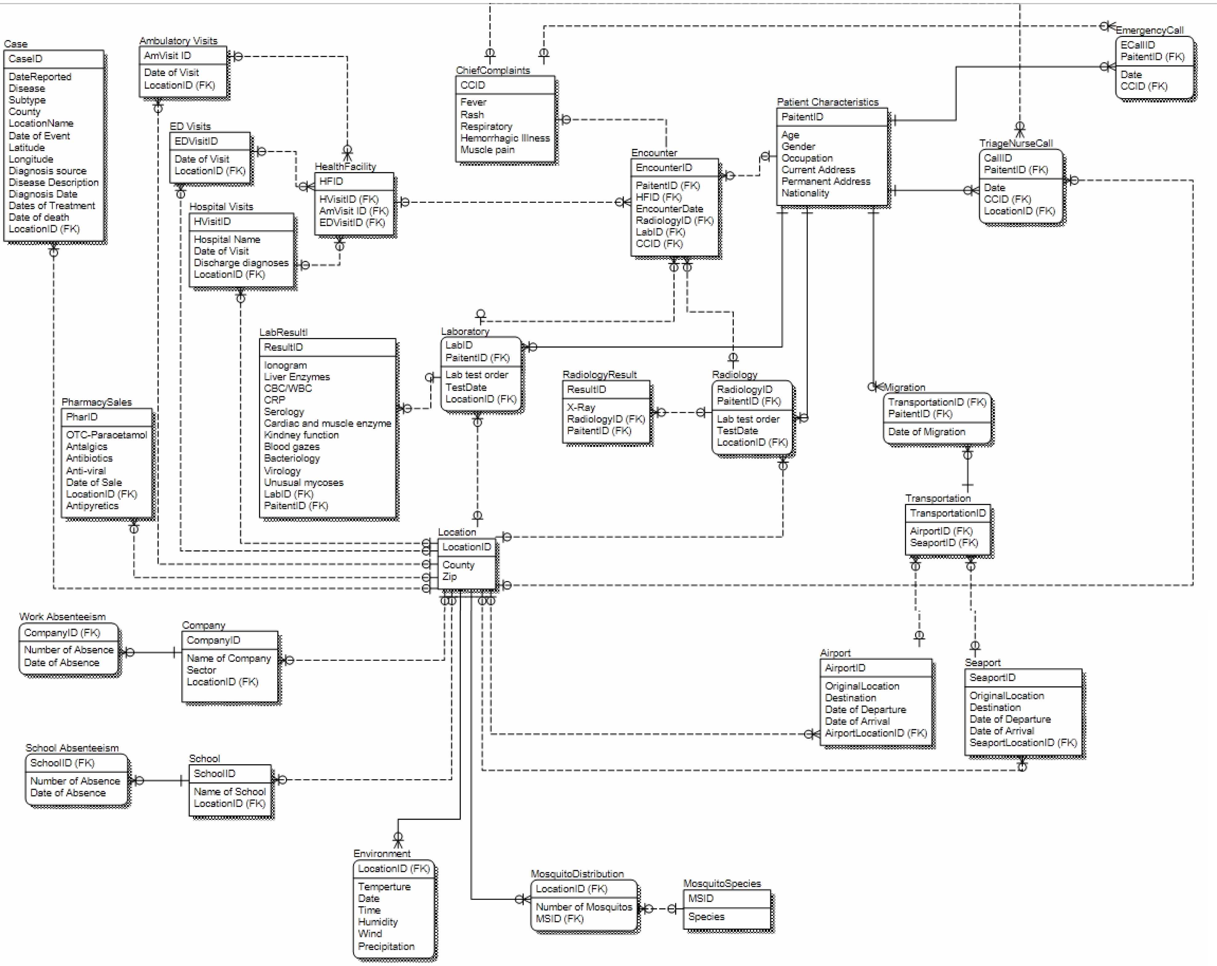 hospital management database er diagram 2 wire inter system 27td7 development and implementation of a surveillance network