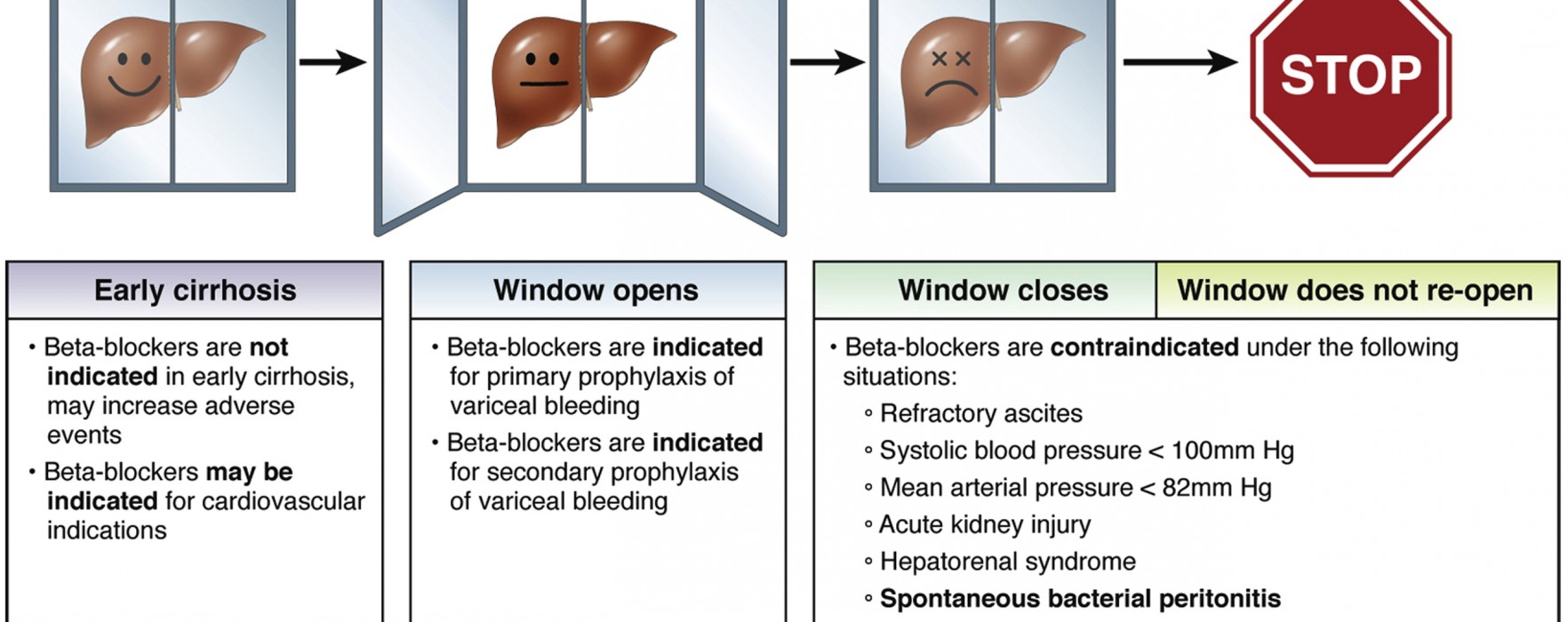 A Window of Opportunity for Treating Patients with Cirrhosis