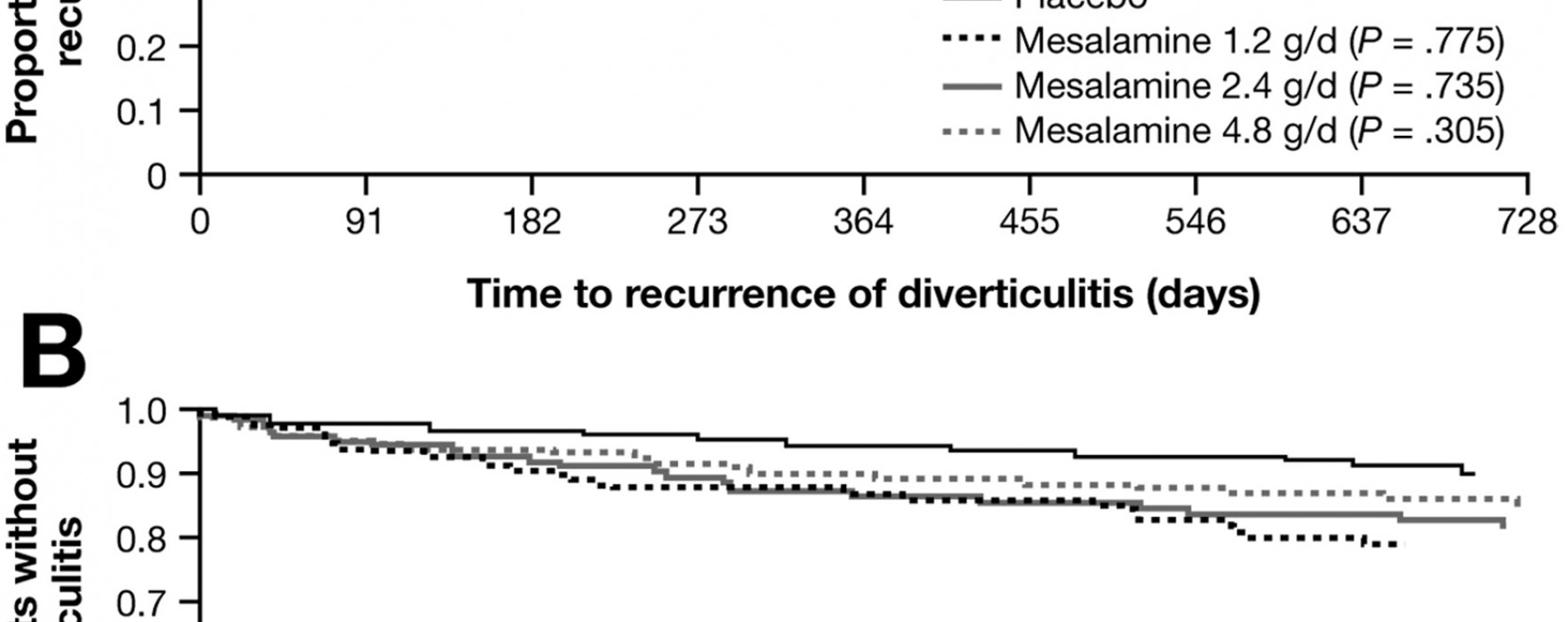 Can Mesalamine Prevent Diverticulitis Recurrence?