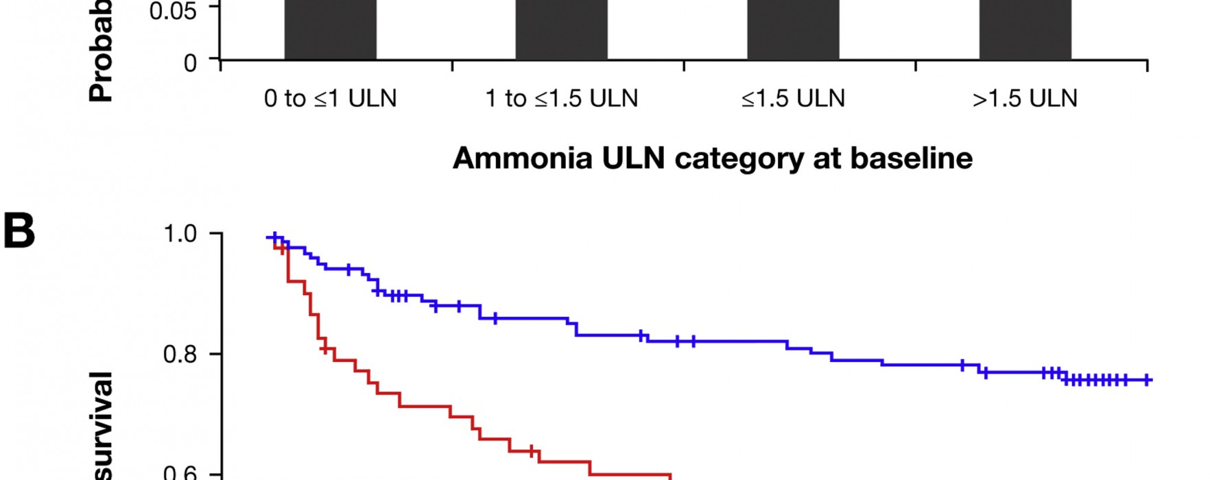 Can Blood Levels of Ammonia Predict Risk and Frequency of Hepatic Encephalopathy in Patients With Cirrhosis?