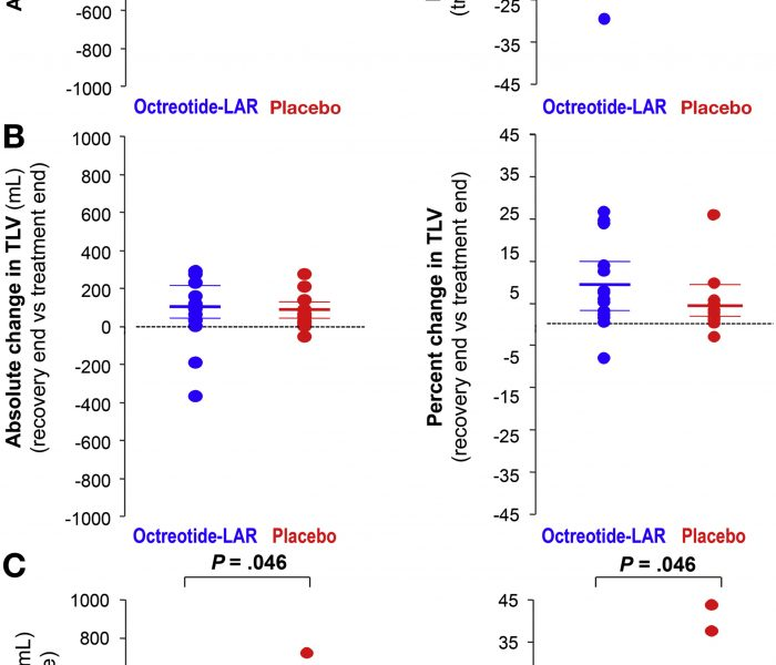 Long-term Efficacy of Octreotide in Patients with Polycystic Kidney and Liver Disease