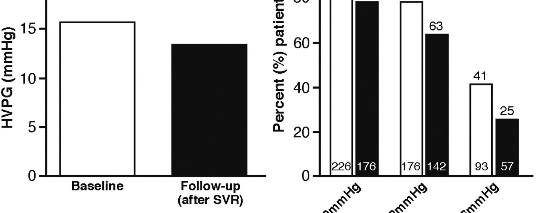 Does an SVR to Therapy for HCV-associated Cirrhosis Reduce Portal Pressure?