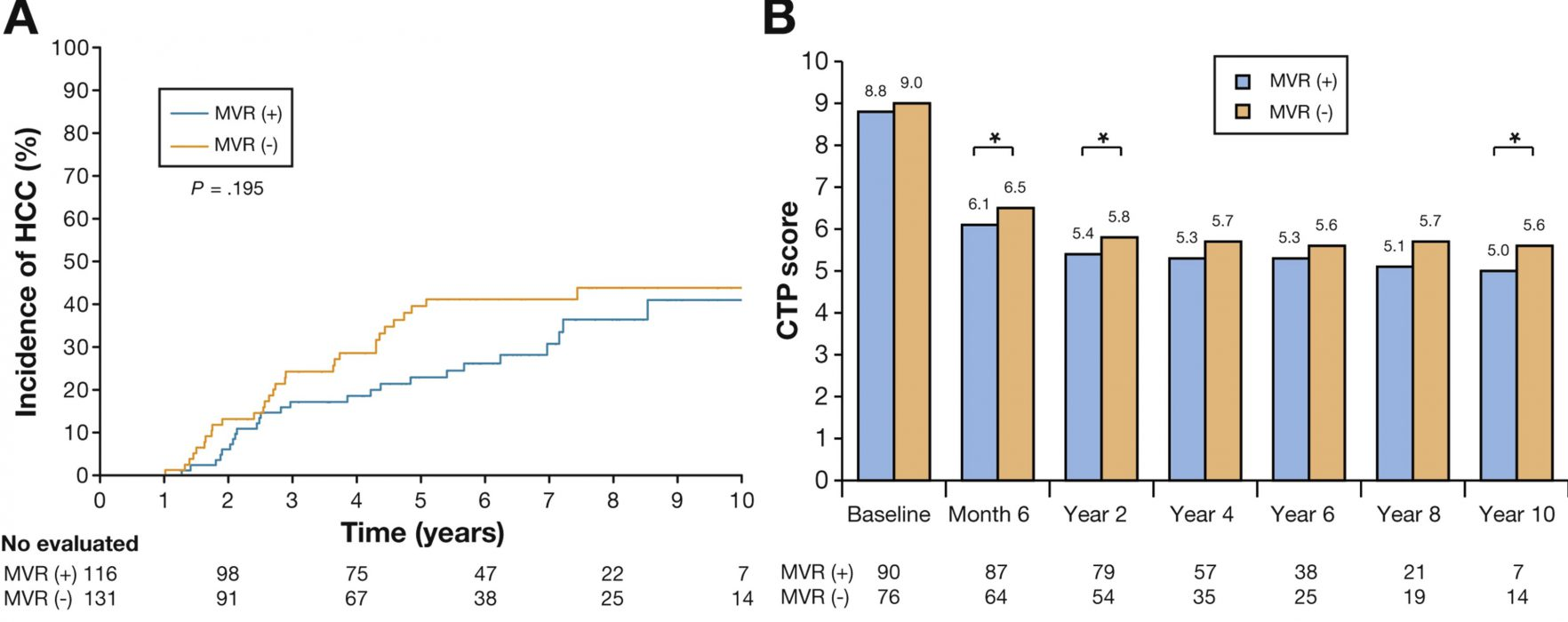 What Are the Effects of Virologic Response to Treatment on Outcomes of Patients With Chronic HBV Infection and Decompensated Cirrhosis?