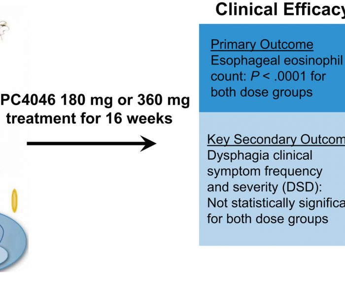 Can an Antibody Against IL13 Be Used to Treat Eosinophilic Esophagitis?