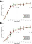 Efficacy and Safety of Besifovir Dipivoxil Maleate in a Phase 3 Trial of Patients With Chronic HBV Infection