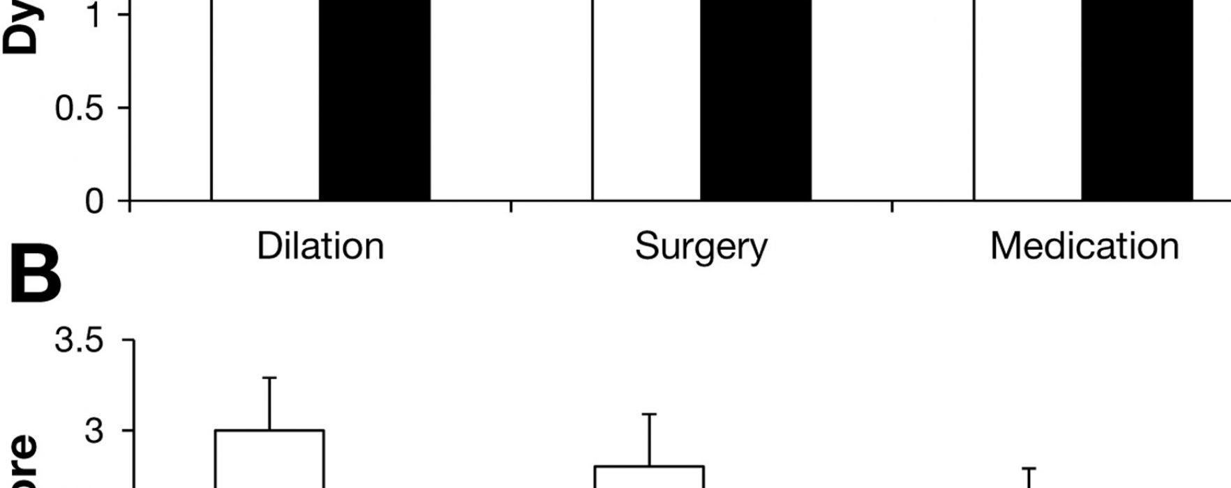 What Happens When You Have Dysphagia After Anti-Reflux Surgery?