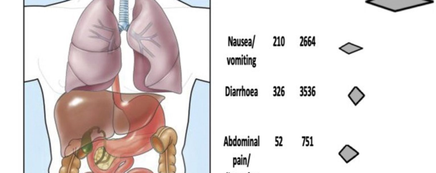 Meta-analysis: a Comprehensive Look at Gastrointestinal Effects of COVID-19