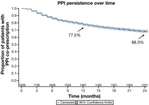 Decrease in co-prescription of PPIs with NSAIDs over time.