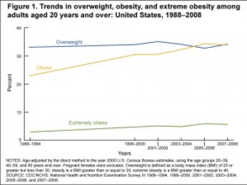 ObesityTrends