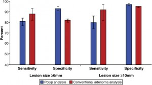 Accuracy of capsule endoscopy in detecting at least 1 polyp (blue) and at least 1 conventional adenoma (red) 6 mm or larger and 10 mm or larger in size with matching lesions by segment. Error bars indicate 95% confidence intervals.