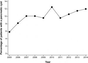 Increased trend of incident pancreatic cysts.