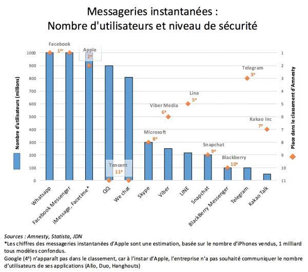 Protection des messages via les messageries instantanées