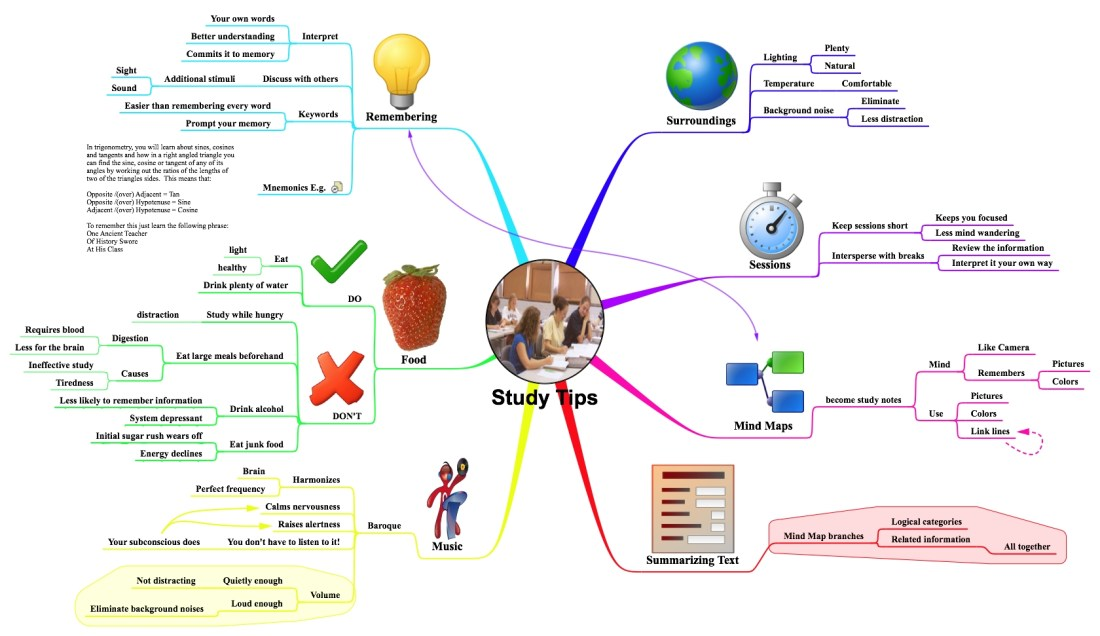 Mind Map of Study Tips
