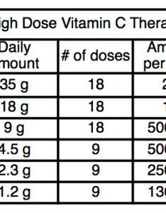 Dr klenner   therapeutic dose is mg of vitamin  per kilogram body weight day in ided doses roughly represented this chart also what journey boost rh journeyboost