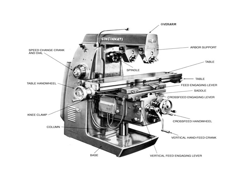 Lathe & Mill Nomenclature