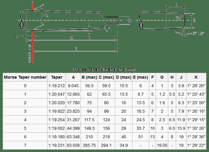Morse Taper Sizes
