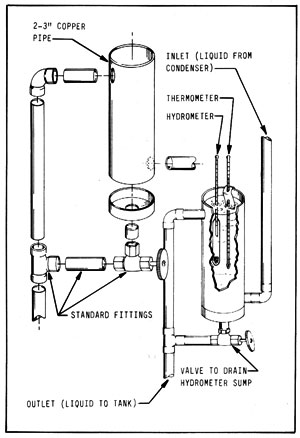 Alcohol Fuel Manual Ch14