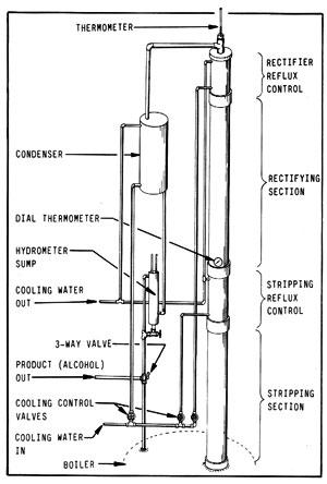 Producción casera de etanol, equipamiento para la