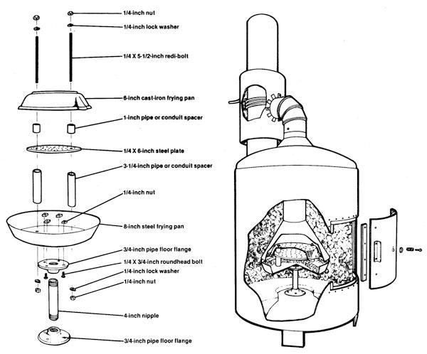 Calefactor de aceite usado Madre Tierra. Biocombustibles