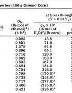 Results and discussion also dehydrating ethanol rh journeytoforever