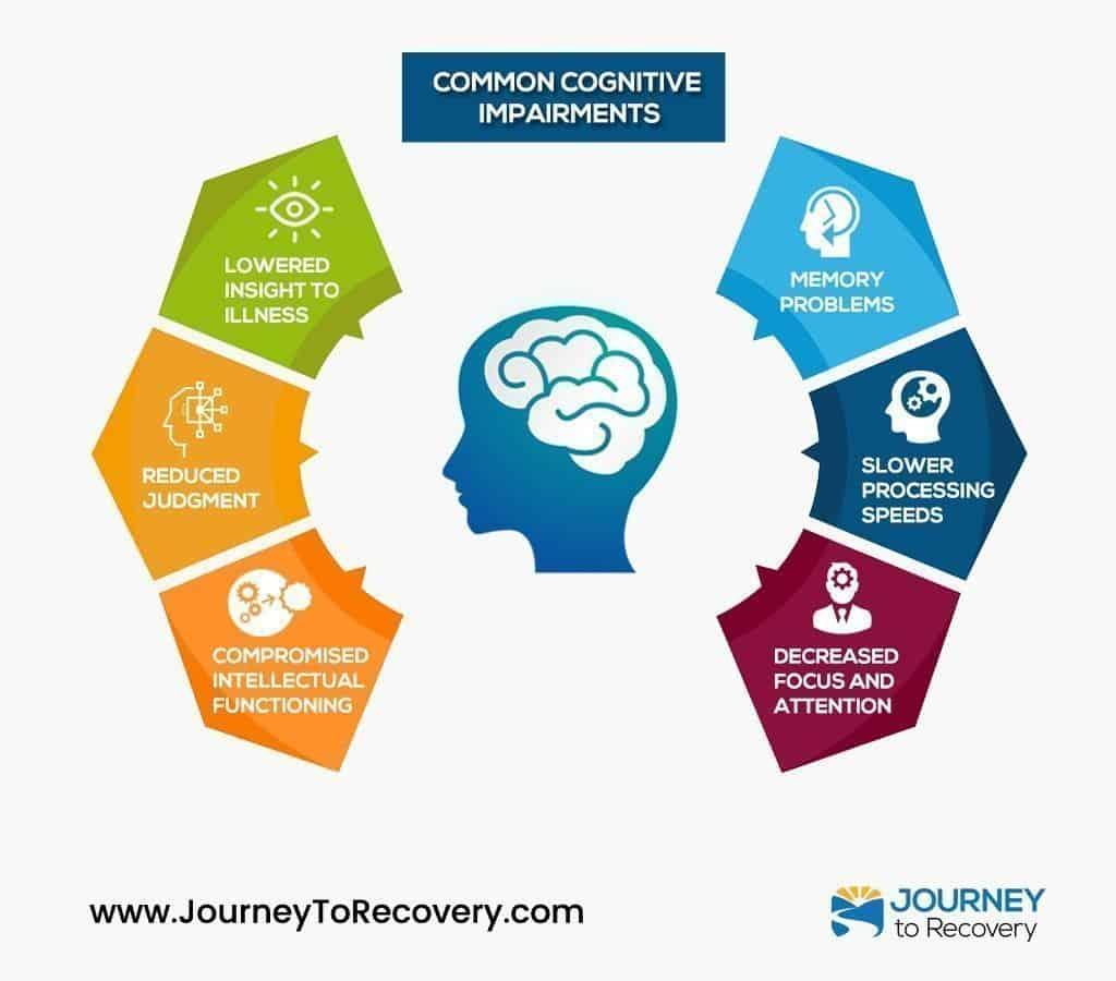 Common Cognitive Impairments Infographic