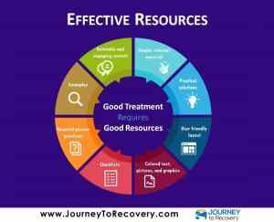 Effective Resources (Infographic)