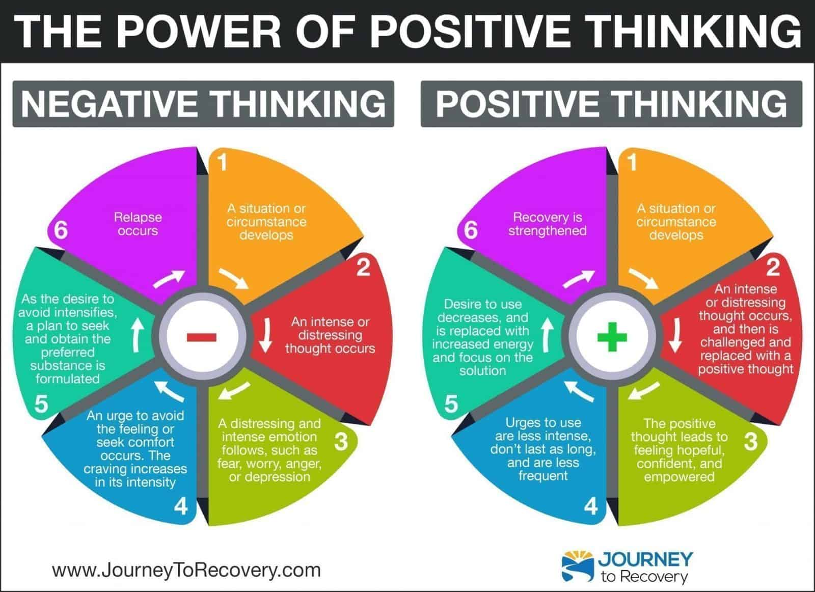 The Power Of Positive Thinking Infographic