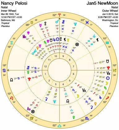 Where does a new or full moon fall in your chart? ⋆
