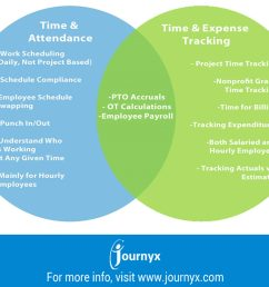 infographic time attendance software vs time expense tracking software what s the difference  [ 2500 x 2022 Pixel ]