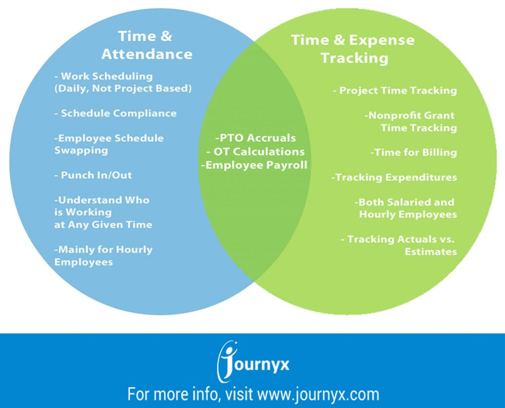 medium resolution of infographic time attendance software vs time expense tracking software what s the difference