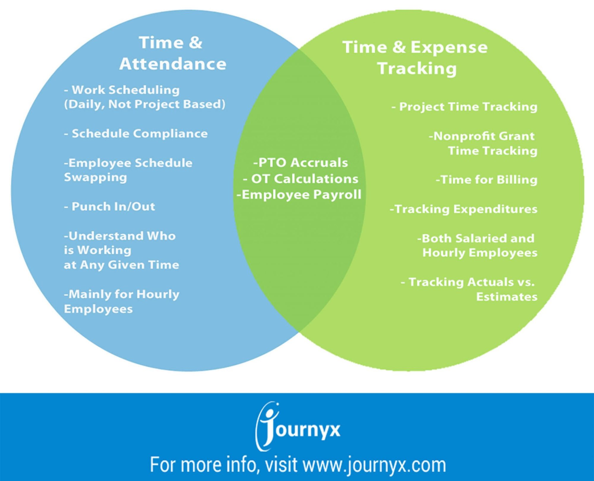 hight resolution of infographic time attendance software vs time expense tracking software what s the difference