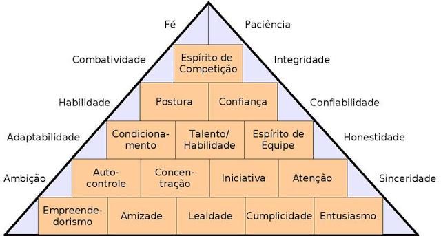 Pirâmide do Sucesso