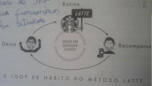 loop-habito2