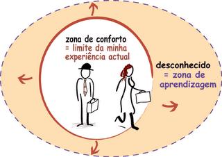 zona_comodidad