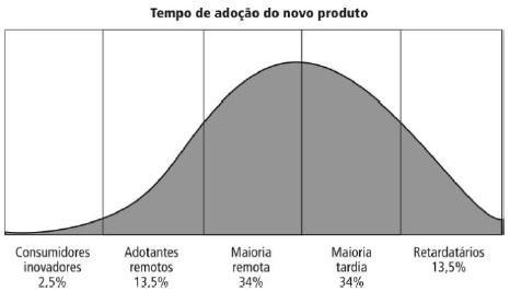 curva-de-rogers