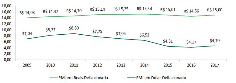 Evolução do preço médio do ingresso (PMI)* deflacionado