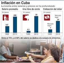 inflacion en Cuba