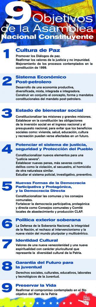 Los nueve objetivos temáticos de la ANC en Venezuela – La