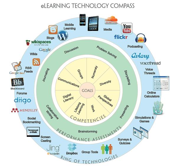 tech-compass