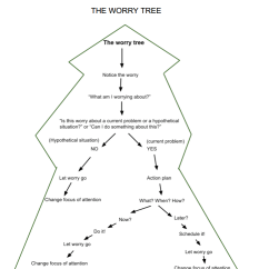 The Anatomy Of Anxiety Diagram Pioneer Deh P2900mp Wiring 2 Tree All Data Resources Worry Food For Joybody Concept Map