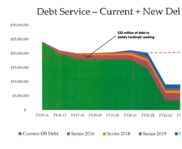 Current debt plus new debt