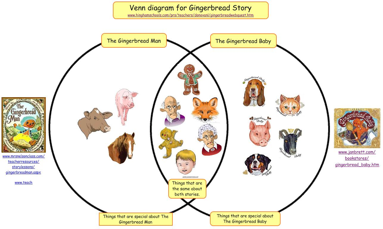 gingerbread venn diagram desert hawk kidspiration e portfolio