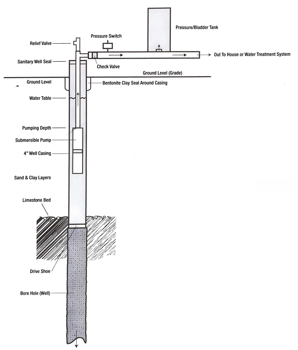 Typical Well System