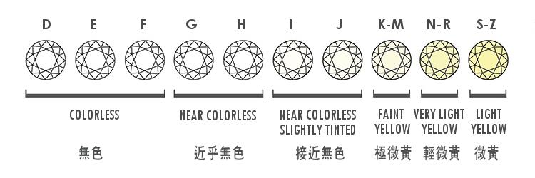 鑽石介紹 – Joyce Wu Studio