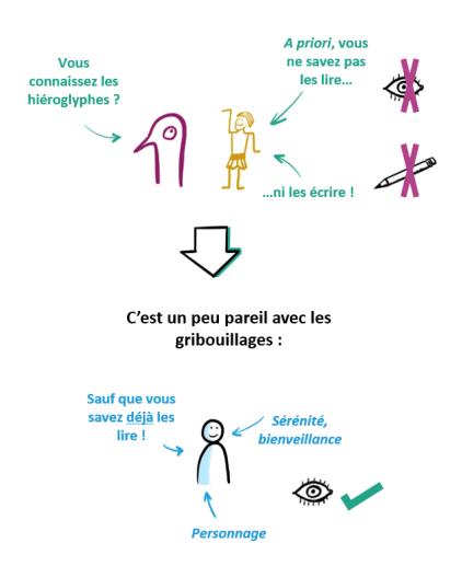 Illustrations expliquant le nouveau langage qu'est le gribouillage