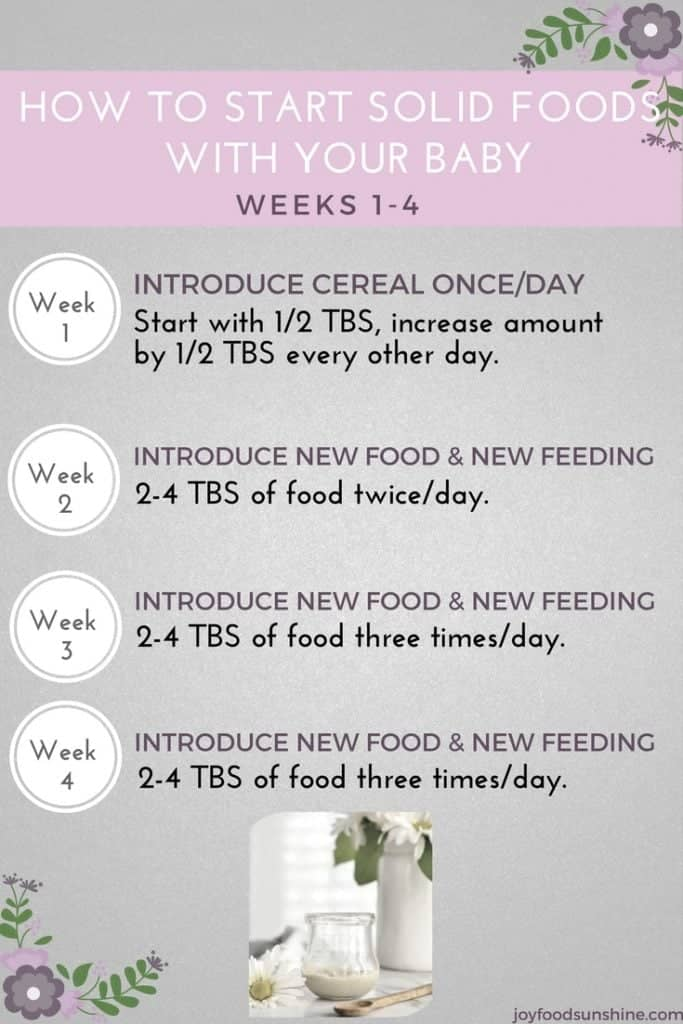 How to Introduce Solid Foods to your Baby {4-6 months ...