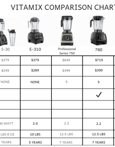 Vitamix comparison chart also which is the best  buying guide rh joyfoodsunshine